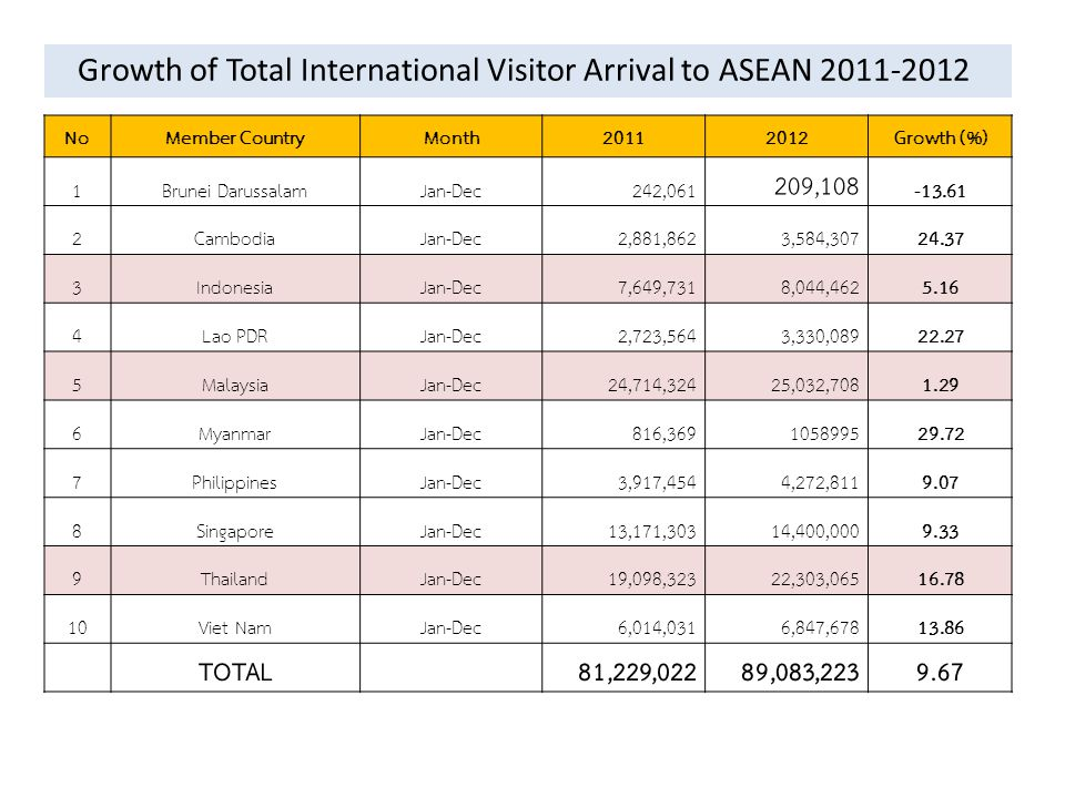 Growth of Total International Visitor Arrival to ASEAN 2011-2012