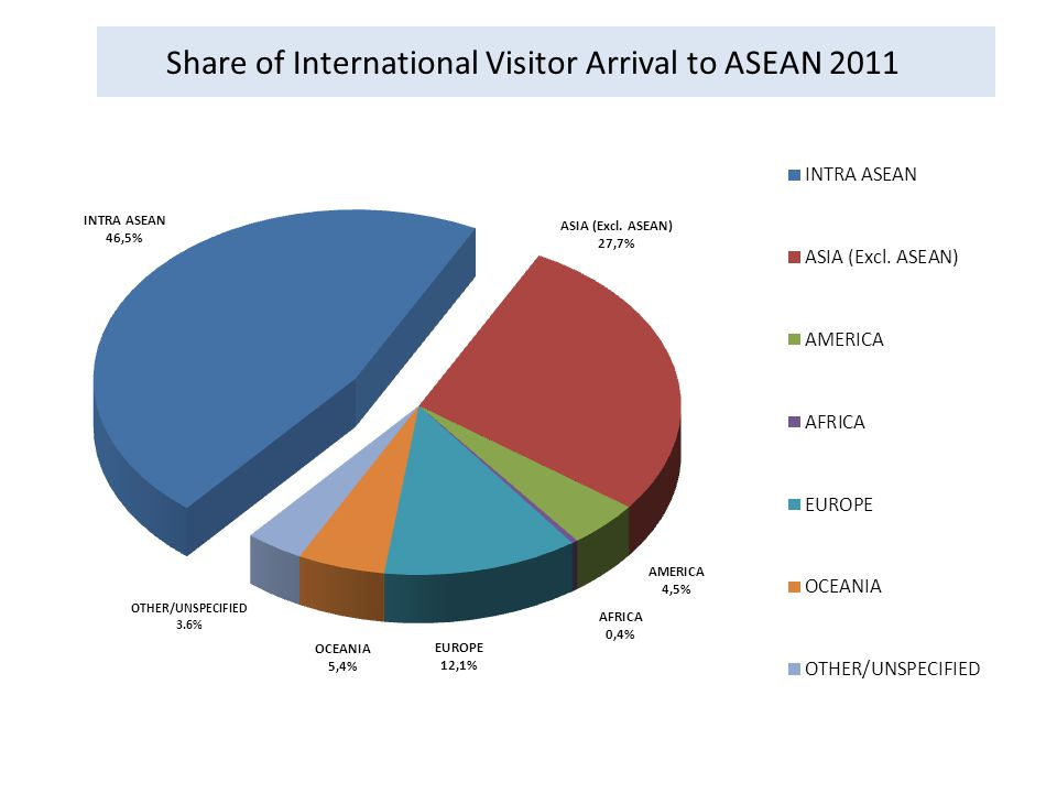 Share of International Visitor Arrival to ASEAN 2011