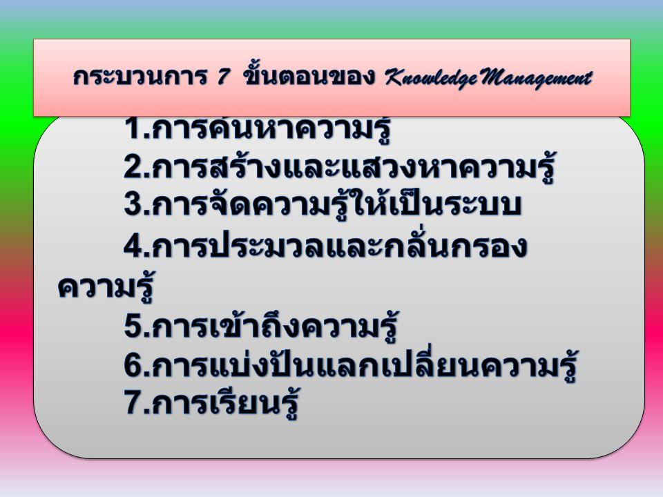 กระบวนการ 7 ขั้นตอนของ Knowledge Management