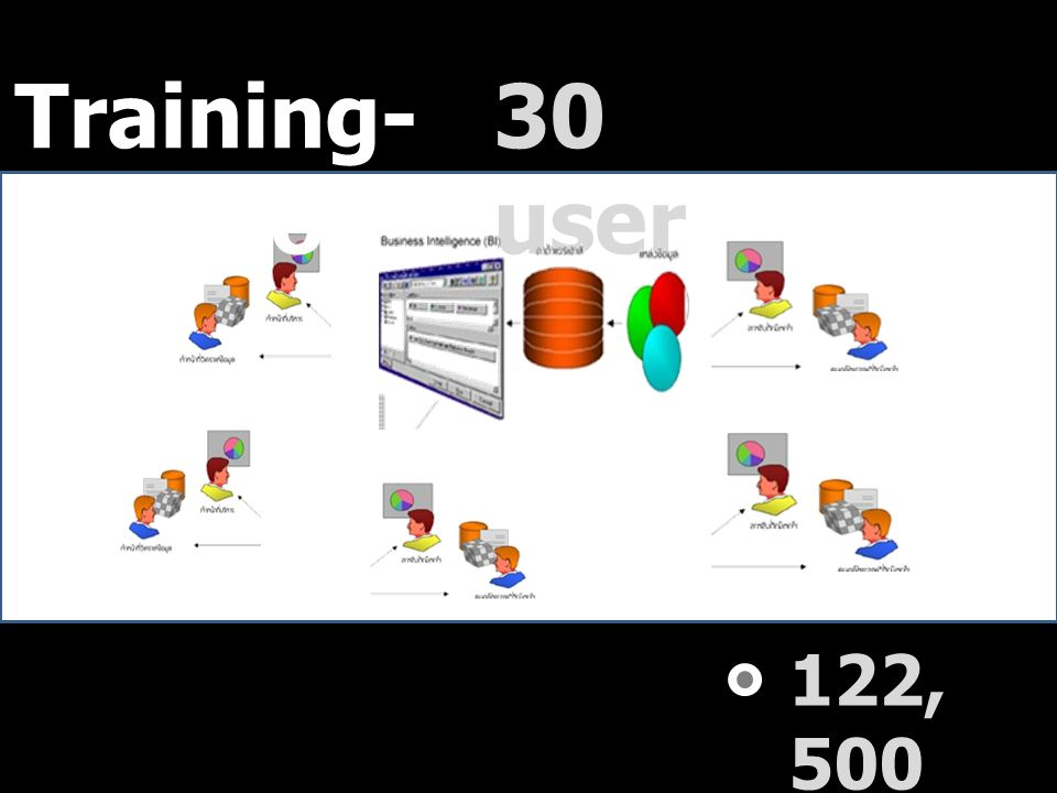 Training-Solution 30 user 122,500