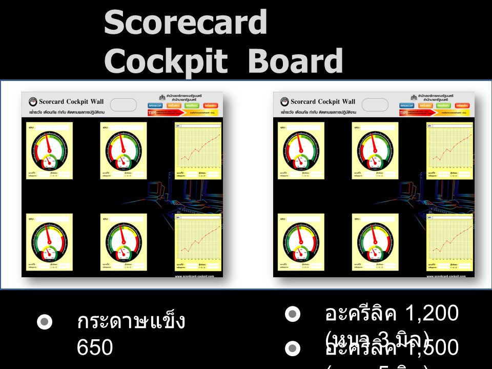 Scorecard Cockpit Board