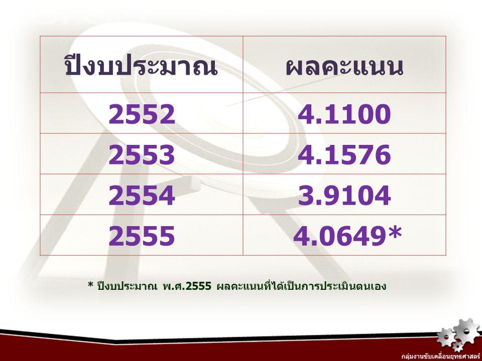 ปีงบประมาณ ผลคะแนน. 2552. 4.1100. 2553. 4.1576.