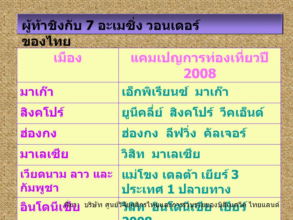 แคมเปญการท่องเที่ยวปี 2008