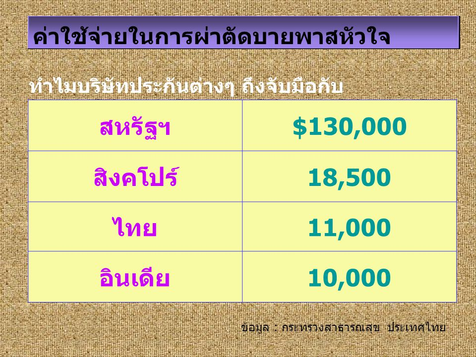 สหรัฐฯ $130,000 สิงคโปร์ 18,500 ไทย 11,000 อินเดีย 10,000