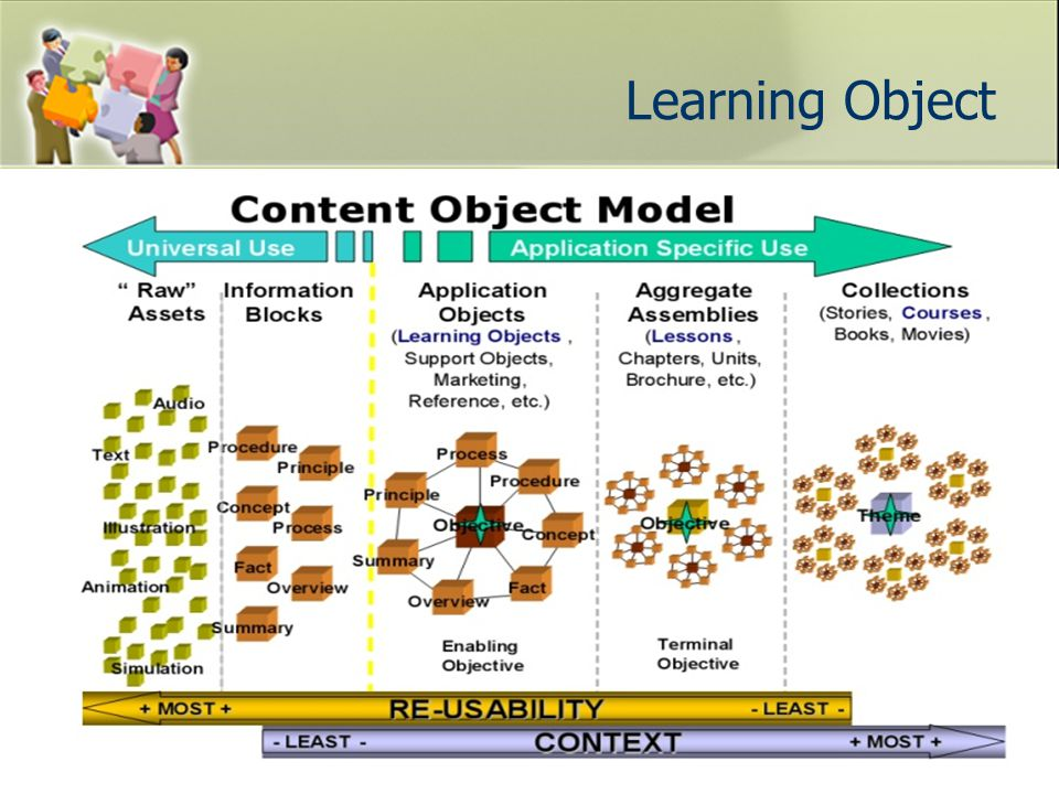 Learning Object