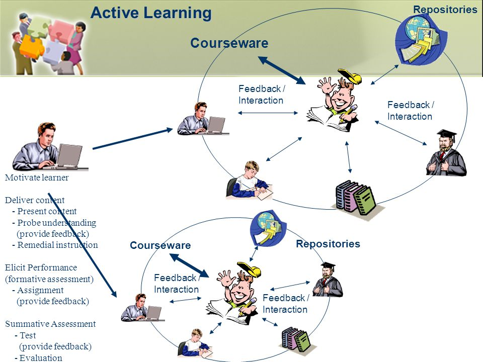 Active Learning Courseware Repositories Repositories Courseware