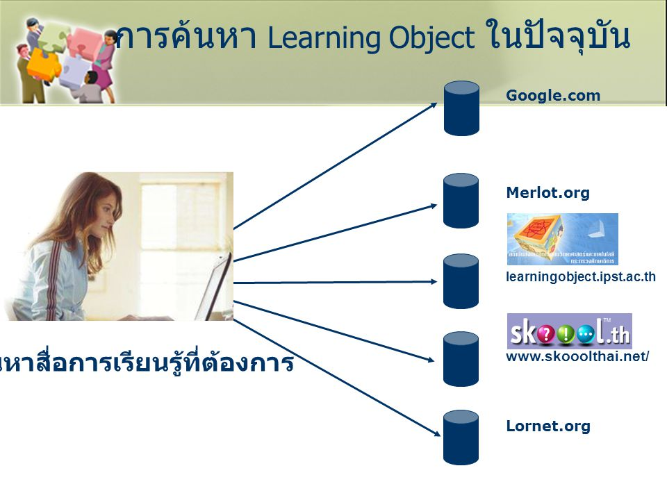 การค้นหา Learning Object ในปัจจุบัน
