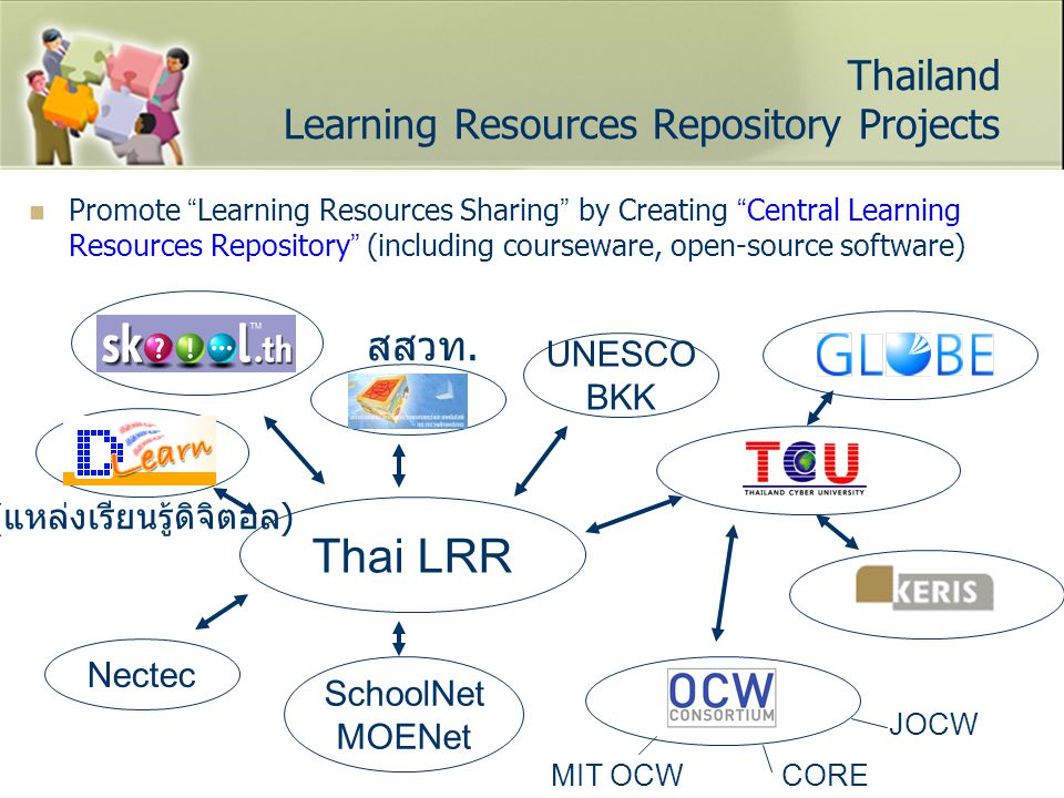 Thailand Learning Resources Repository Projects