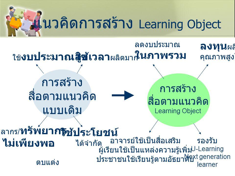 แนวคิดการสร้าง Learning Object