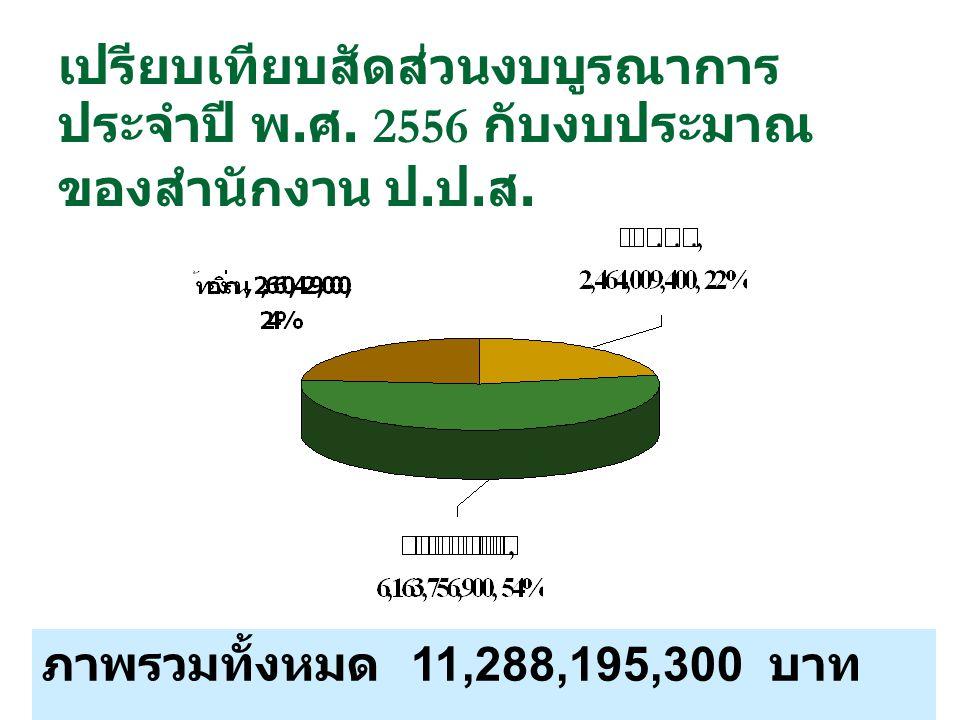 เปรียบเทียบสัดส่วนงบบูรณาการประจำปี พ.ศ. 2556 กับงบประมาณของสำนักงาน ป.ป.ส.