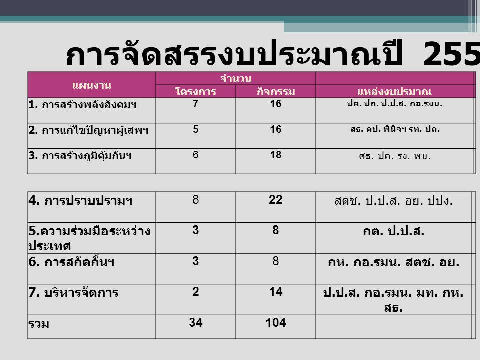 การจัดสรรงบประมาณปี 2555 (9เดือนหลัง)