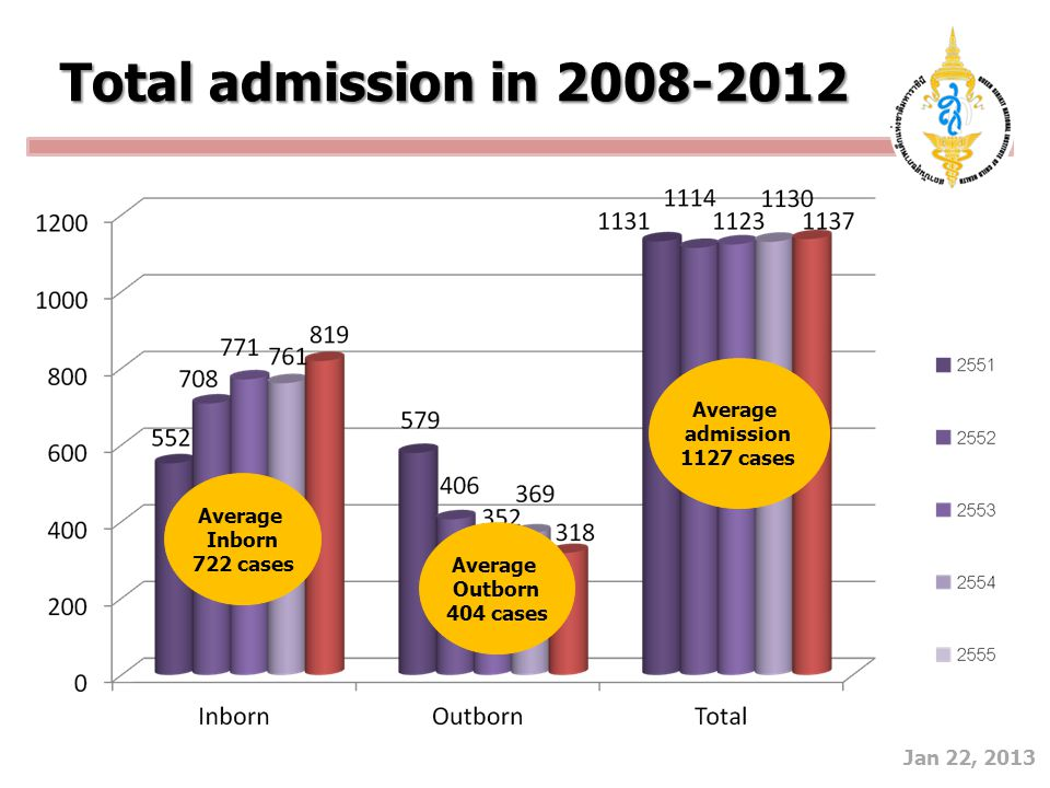 Average admission 1127 cases