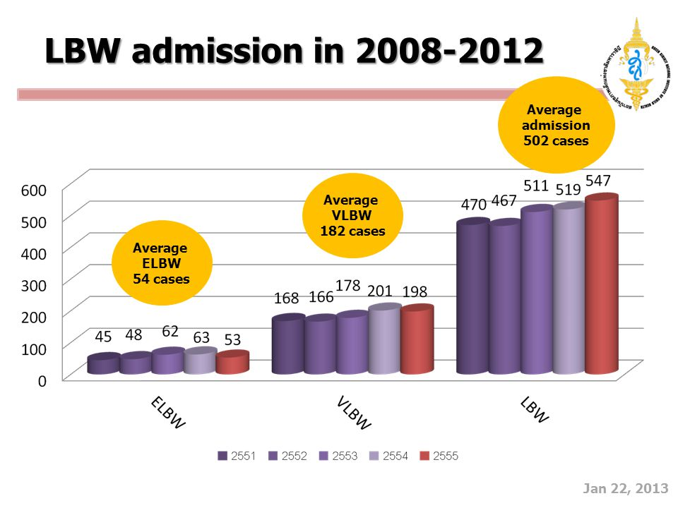 Average admission 502 cases