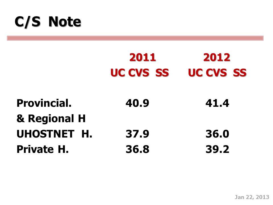 C/S Note 2011 2012 UC CVS SS UC CVS SS Provincial. 40.9 41.4