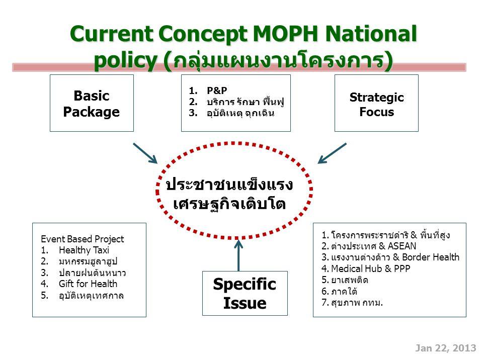 Current Concept MOPH National policy (กลุ่มแผนงานโครงการ)