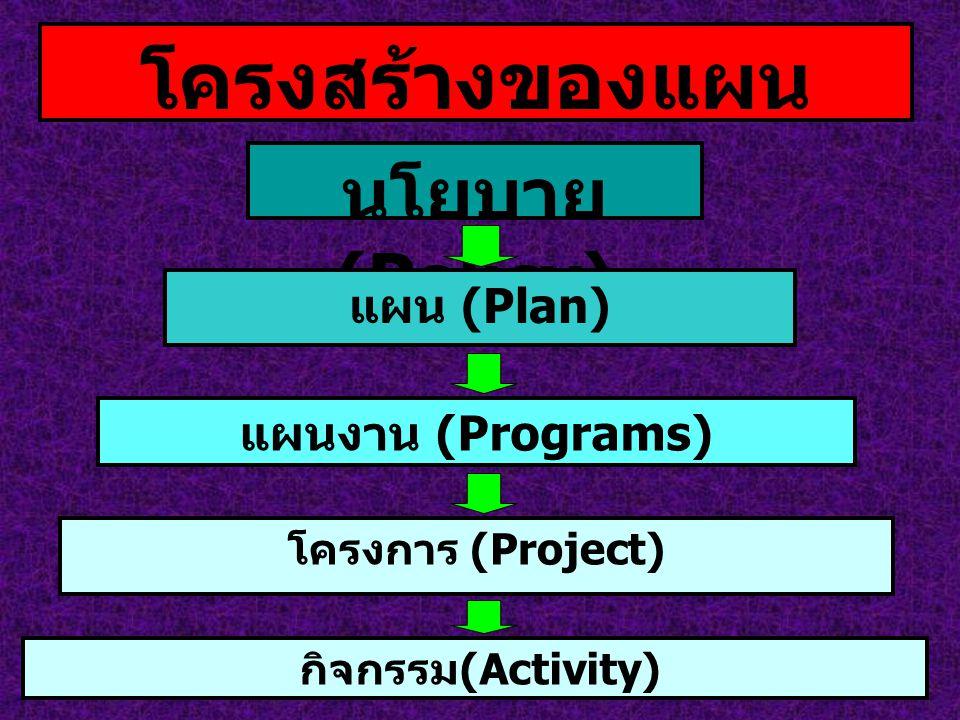 โครงสร้างของแผน นโยบาย (Policy) แผน (Plan) แผนงาน (Programs)