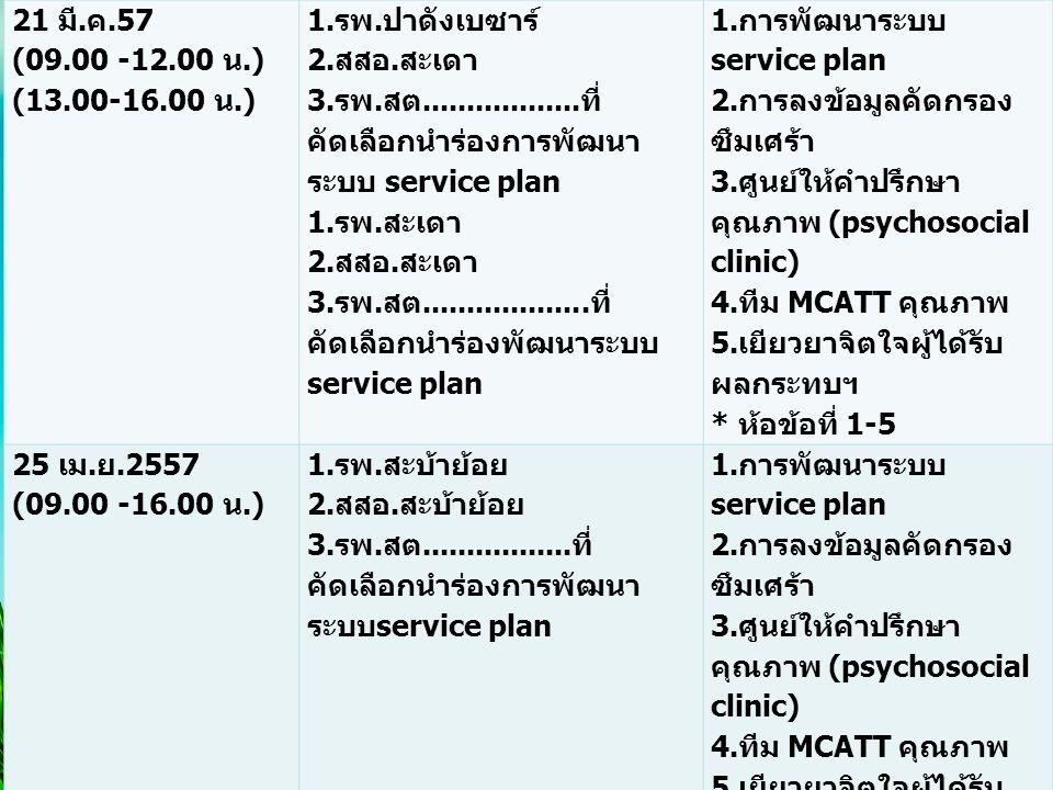 3.รพ.สต..................ที่คัดเลือกนำร่องการพัฒนาระบบ service plan
