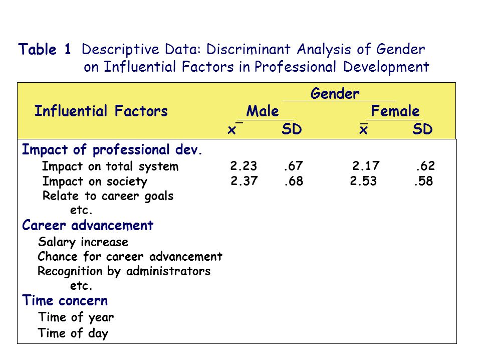 Table 1 Descriptive Data: Discriminant Analysis of Gender