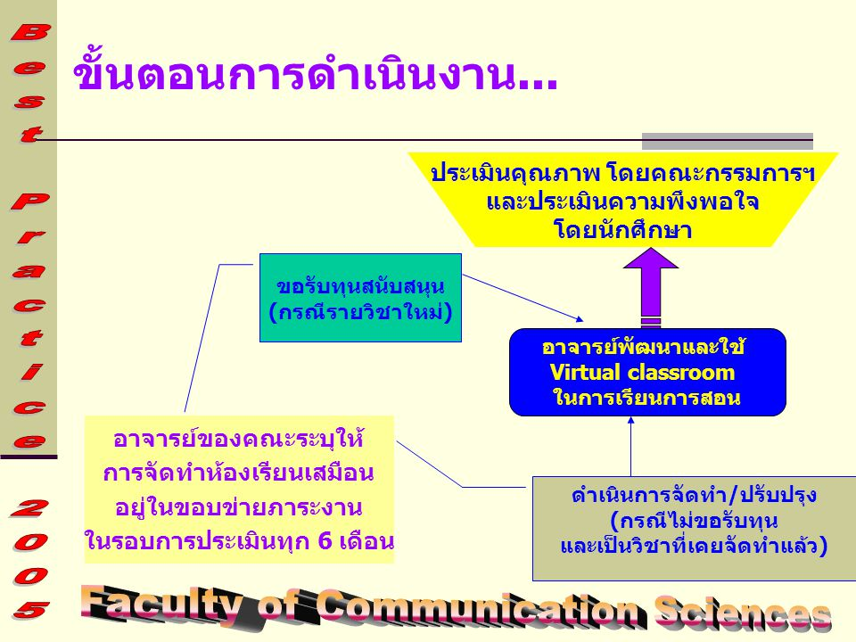 ขั้นตอนการดำเนินงาน... Faculty of Communication Sciences