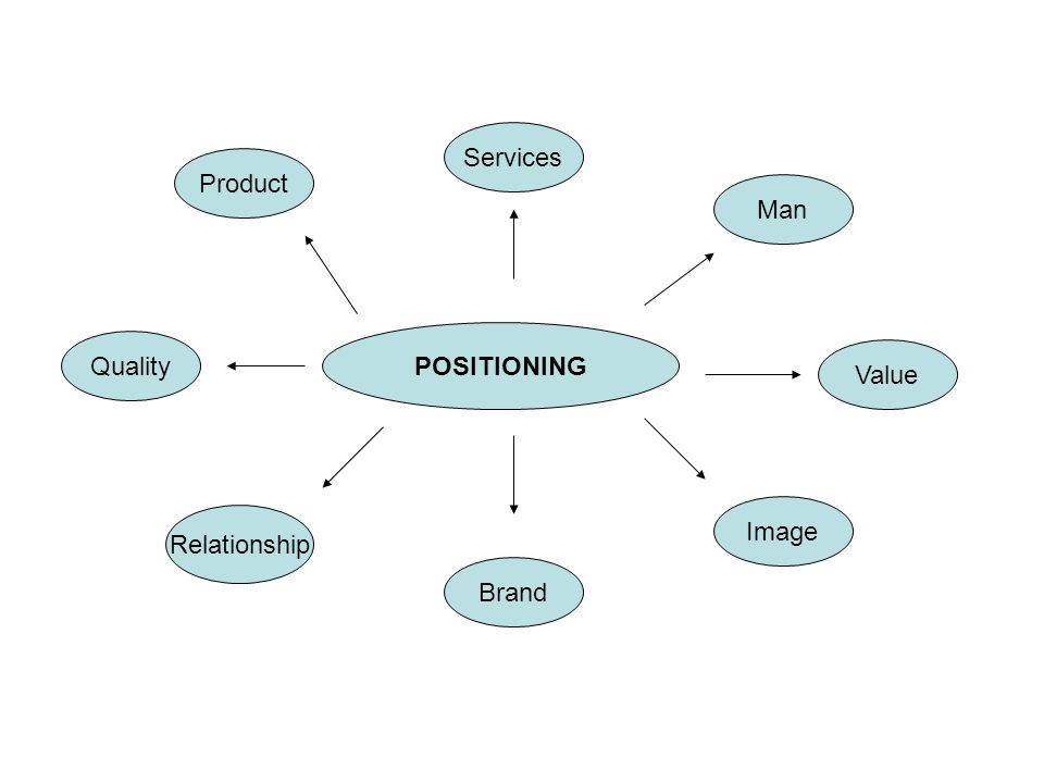 Services Product Man POSITIONING Quality Value Image Relationship Brand