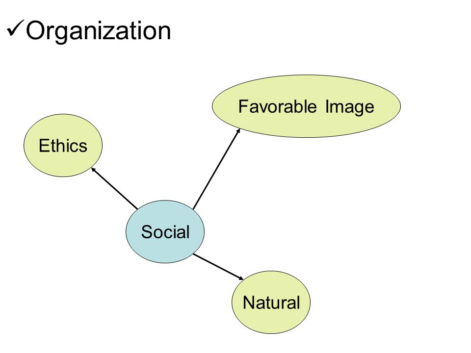 Organization Favorable Image Ethics Social Natural