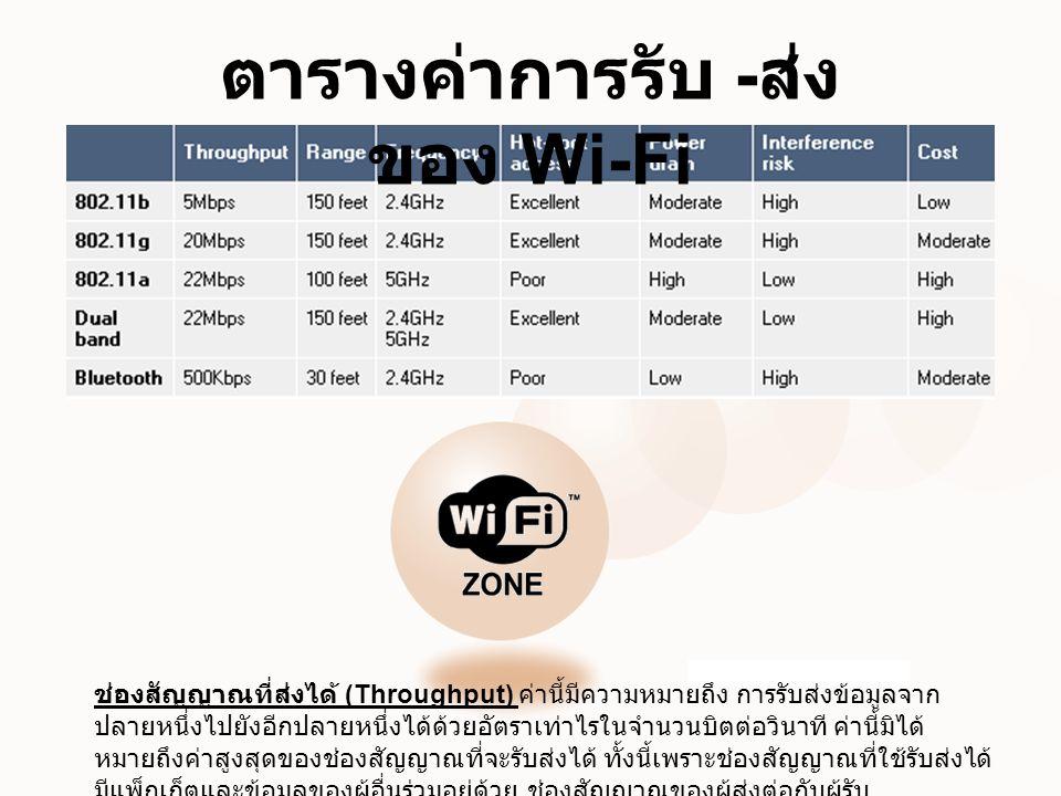 ตารางค่าการรับ -ส่งของ Wi-Fi