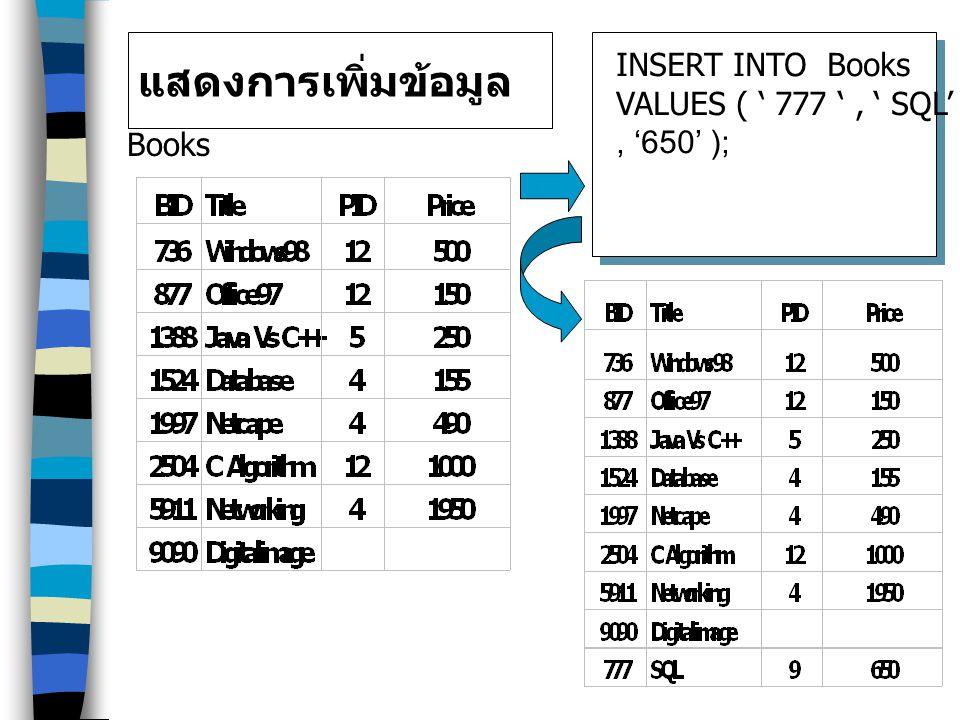 แสดงการเพิ่มข้อมูล INSERT INTO Books VALUES ( ' 777 ' , ' SQL' , '9'