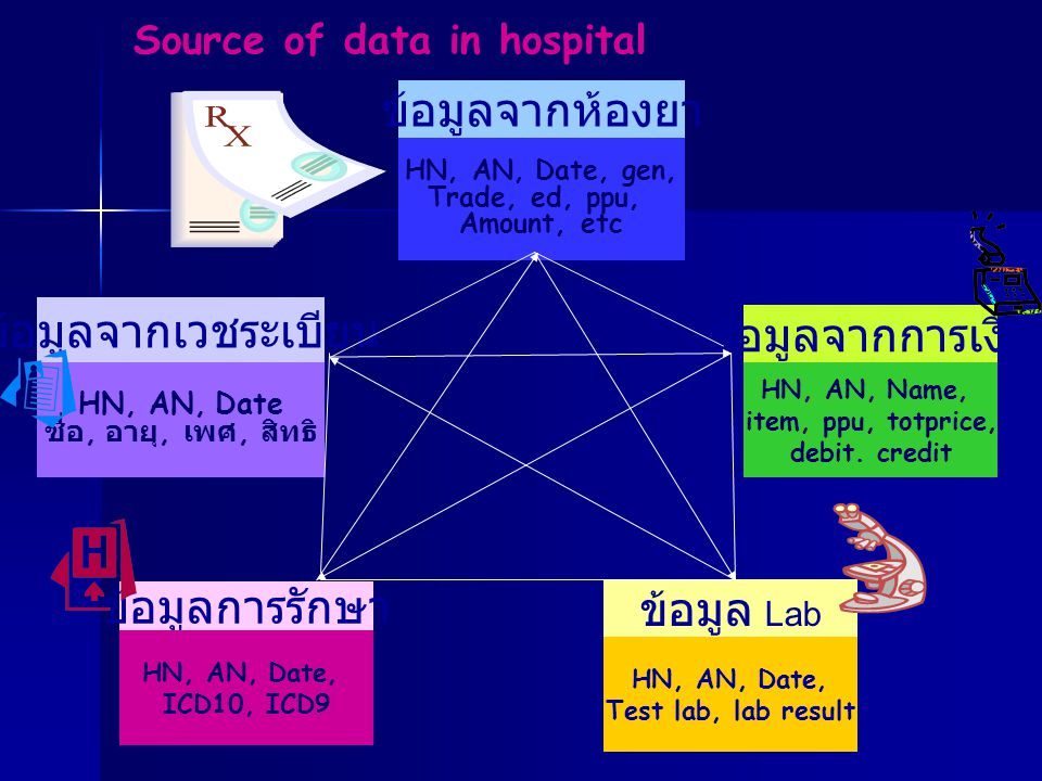 Source of data in hospital