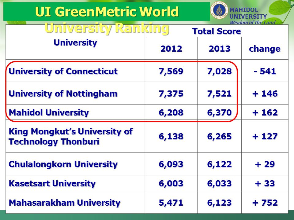 UI GreenMetric World University Ranking