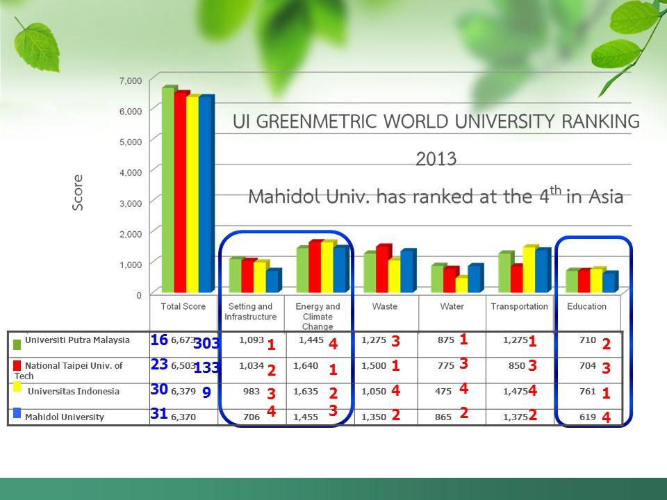 1 2. 3. 4. 4. 1. 2. 3. Universiti Putra Malaysia. 6,673. 1,093. 1,445. 1,275. 875. 710.