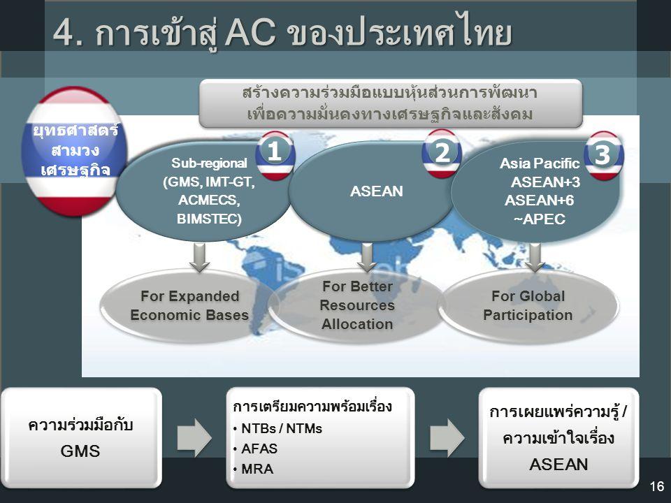 4. การเข้าสู่ AC ของประเทศไทย