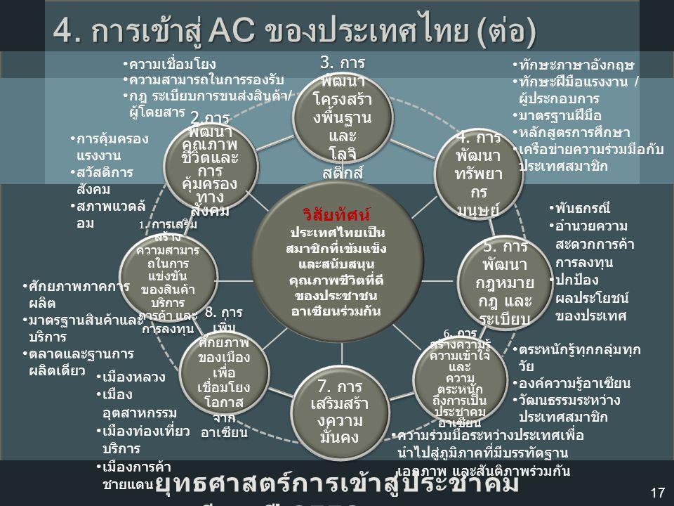 4. การเข้าสู่ AC ของประเทศไทย (ต่อ)