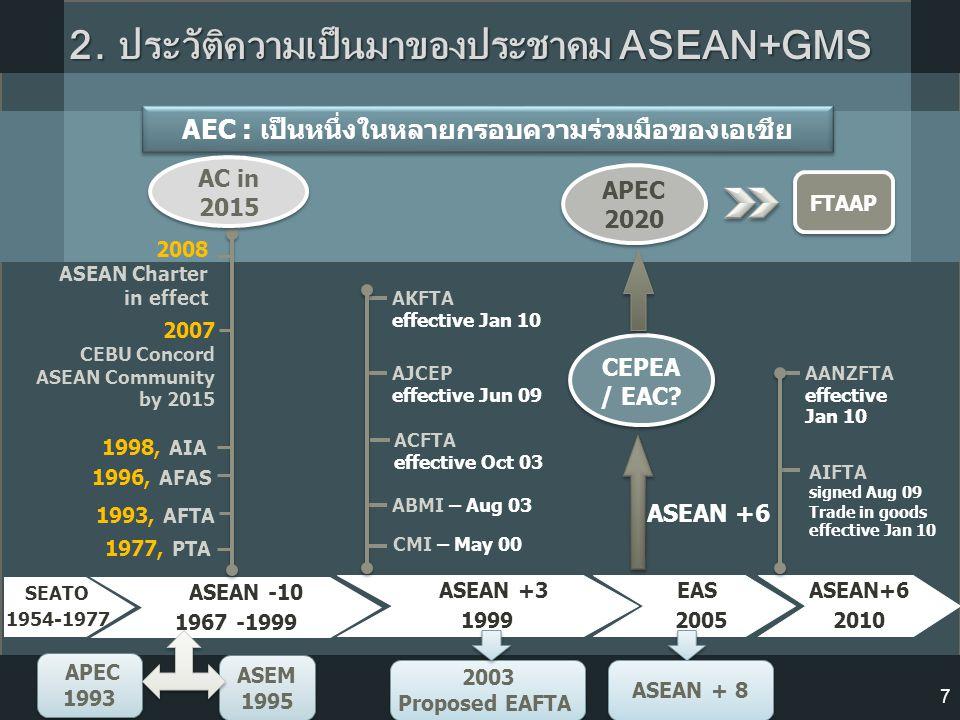 2. ประวัติความเป็นมาของประชาคม ASEAN+GMS