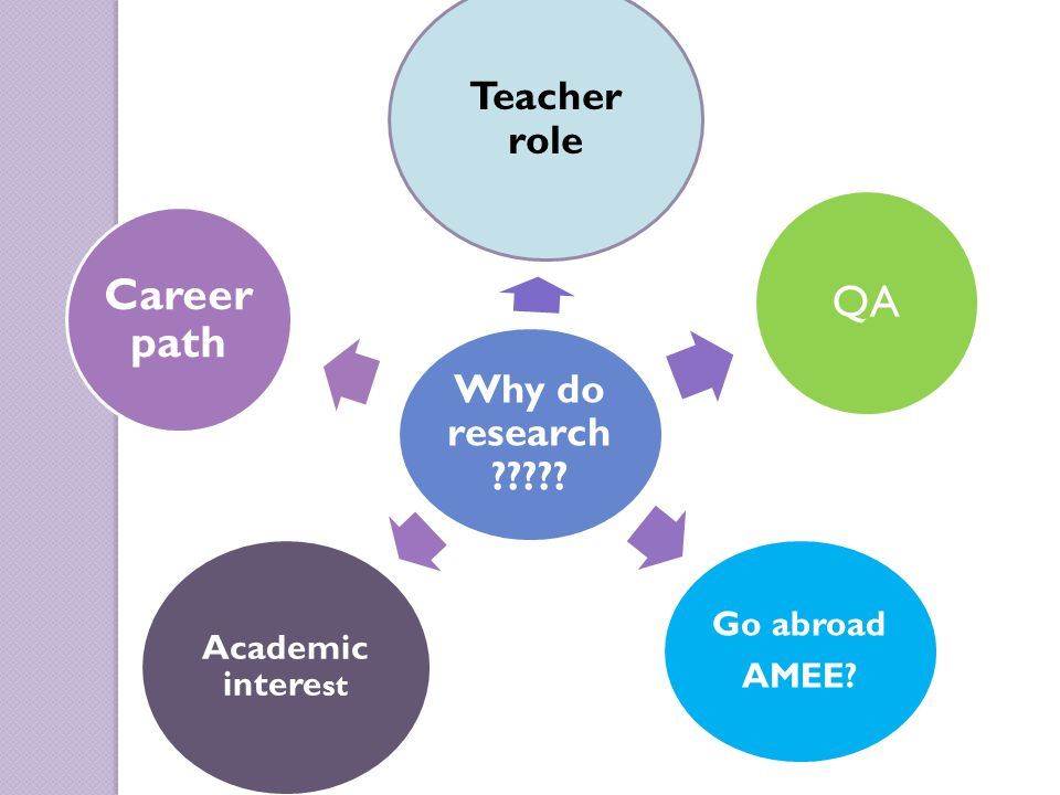 Why do research Teacher role