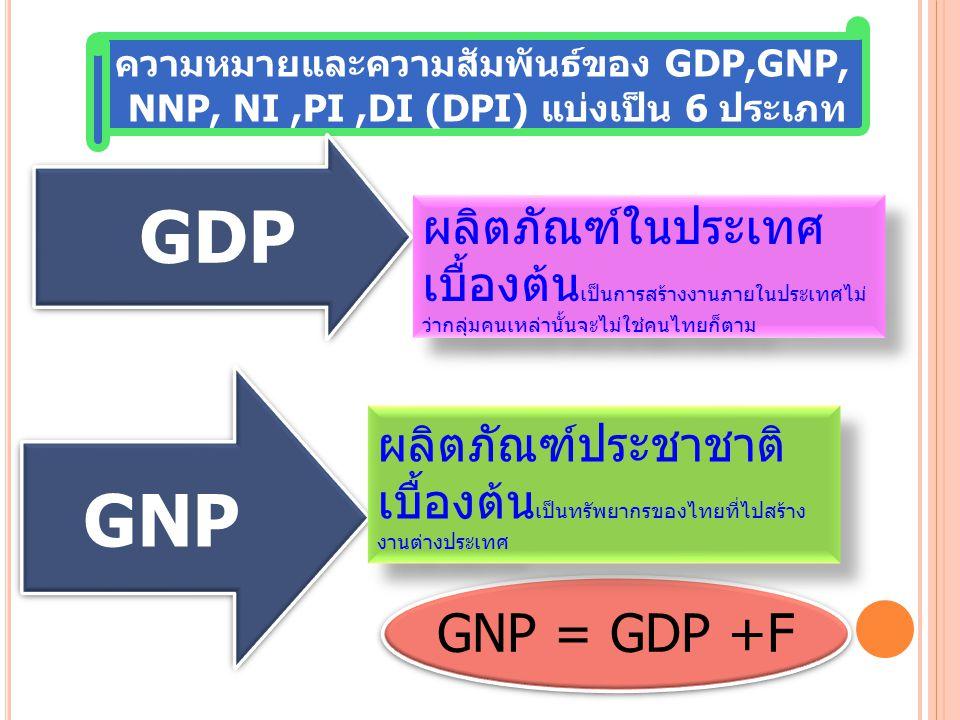 ความหมายและความสัมพันธ์ของ GDP,GNP,