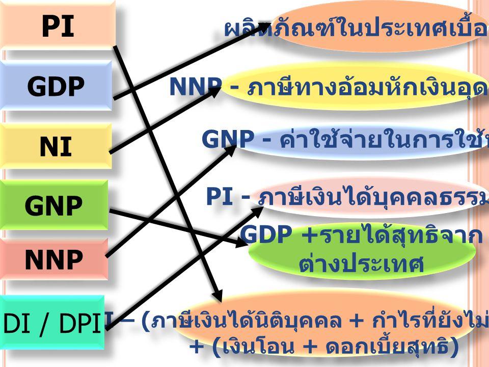 PI GDP NI GNP NNP DI / DPI ผลิตภัณฑ์ในประเทศเบื้องต้น