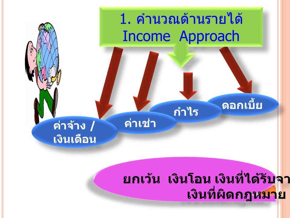 1. คำนวณด้านรายได้ Income Approach