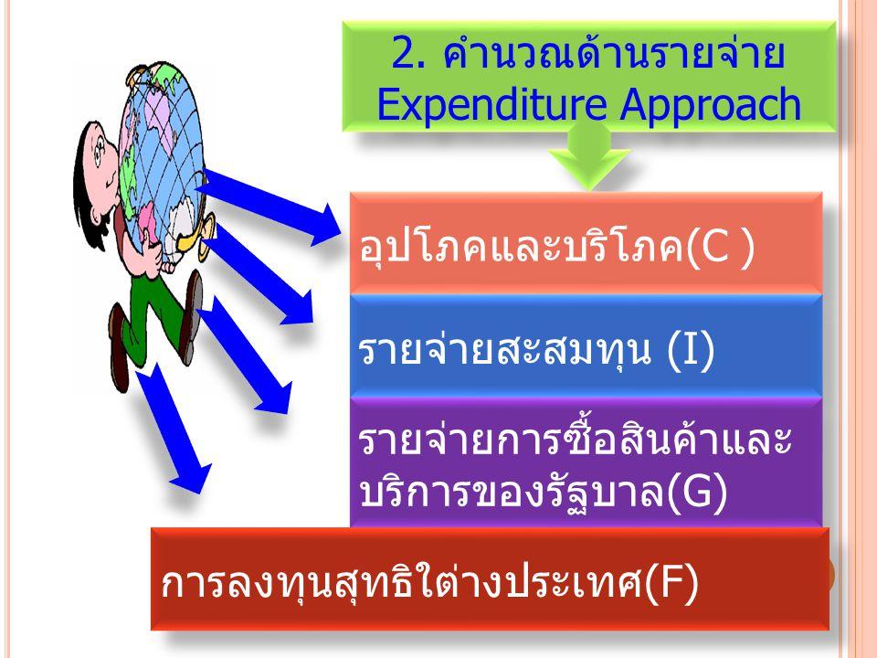 2. คำนวณด้านรายจ่าย Expenditure Approach. อุปโภคและบริโภค(C ) รายจ่ายสะสมทุน (I) รายจ่ายการซื้อสินค้าและบริการของรัฐบาล(G)