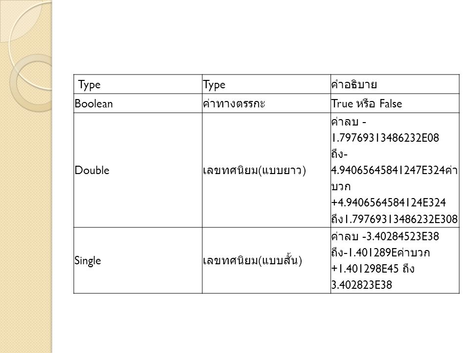 Type คำอธิบาย. Boolean. ค่าทางตรรกะ. True หรือ False. Double. เลขทศนิยม(แบบยาว)