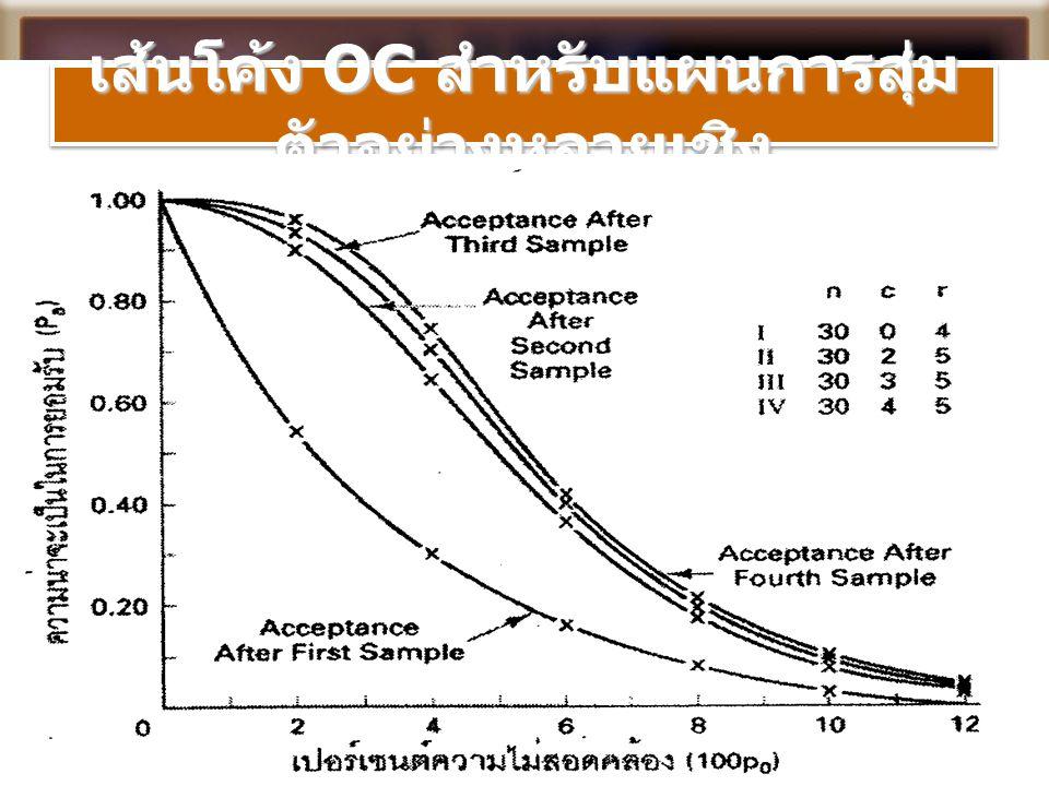 เส้นโค้ง OC สำหรับแผนการสุ่มตัวอย่างหลายเชิง