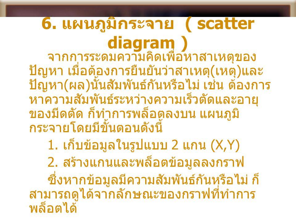 6. แผนภูมิกระจาย ( scatter diagram )