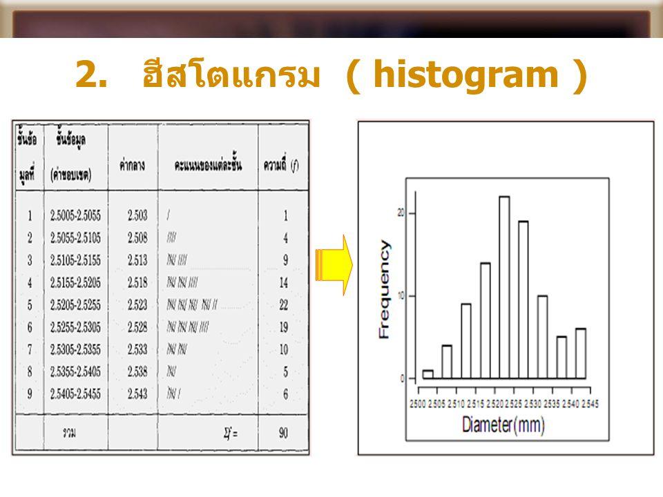 2. ฮีสโตแกรม ( histogram )