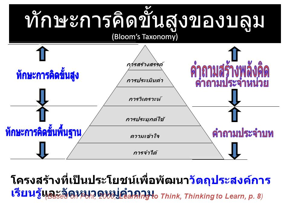 ทักษะการคิดขั้นสูงของบลูม (Bloom's Taxonomy)