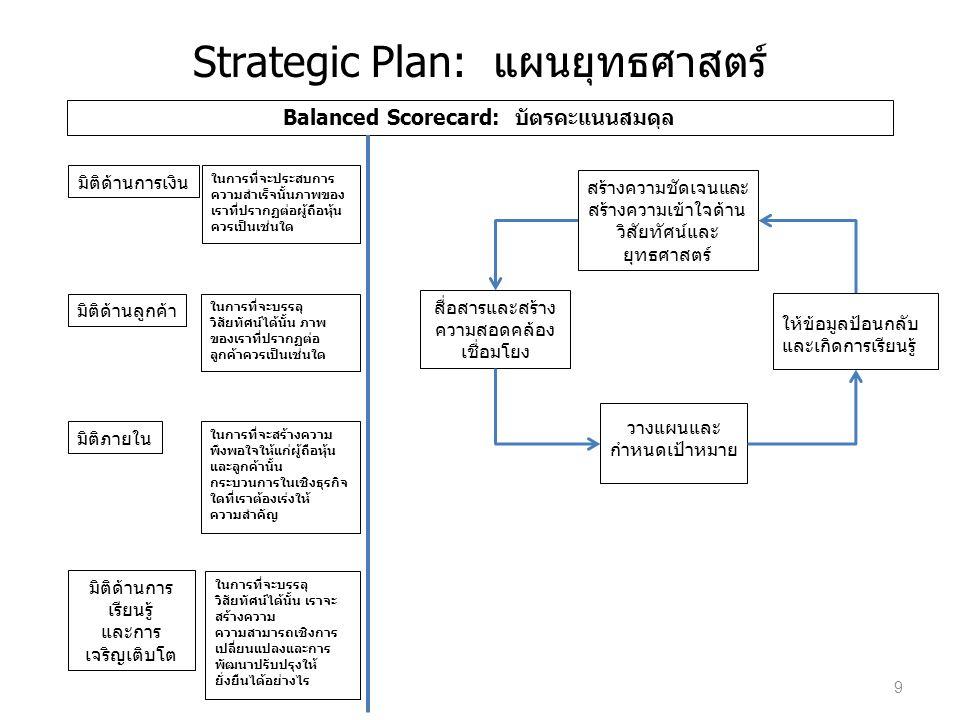 Strategic Plan: แผนยุทธศาสตร์