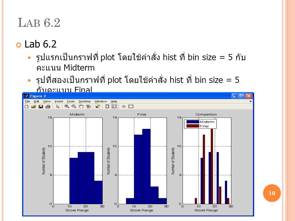 Lab 6.2 Lab 6.2. รูปแรกเป็นกราฟที่ plot โดยใช้คำสั่ง hist ที่ bin size = 5 กับ คะแนน Midterm.