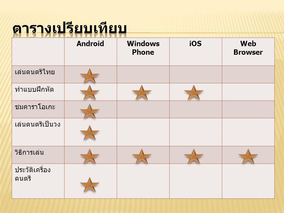 ตารางเปรียบเทียบ Android Windows Phone iOS Web Browser เล่นดนตรีไทย