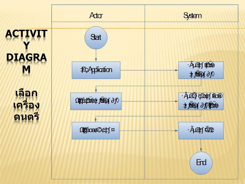 Activity Diagram เลือกเครื่องดนตรี