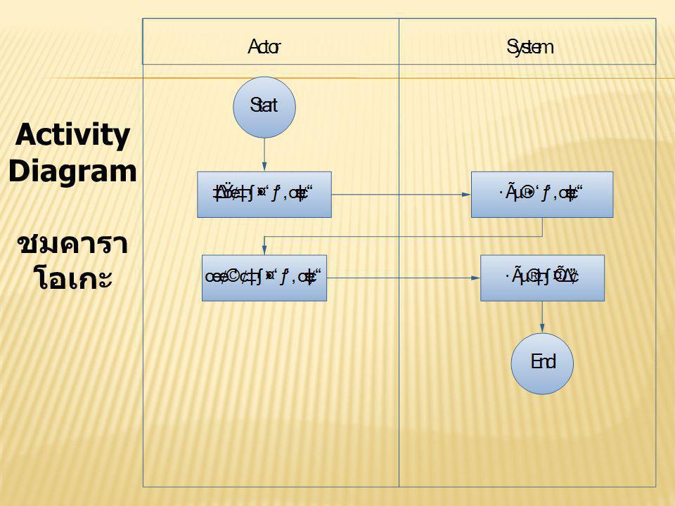 Activity Diagram ชมคาราโอเกะ