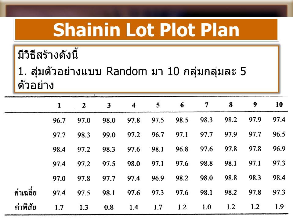 Shainin Lot Plot Plan มีวิธีสร้างดังนี้