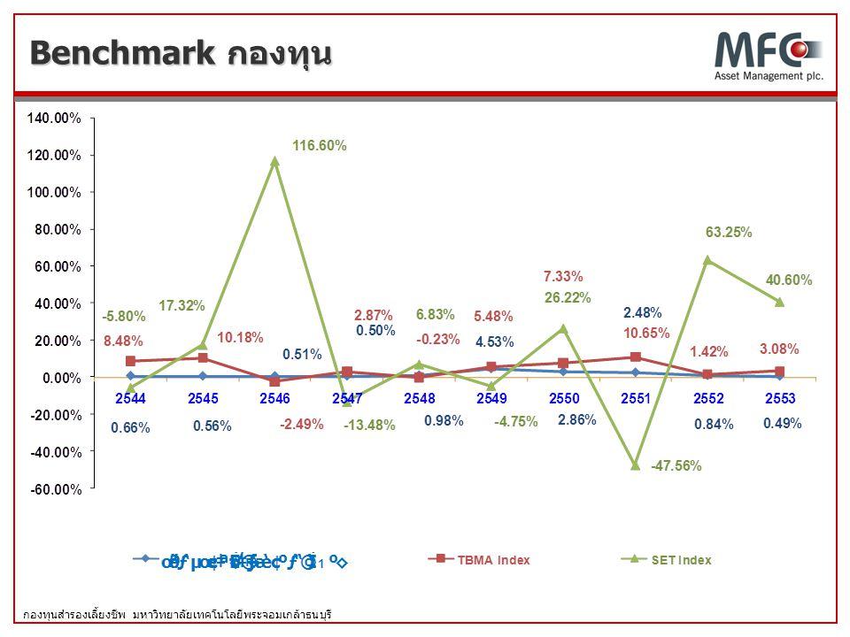 Benchmark กองทุน
